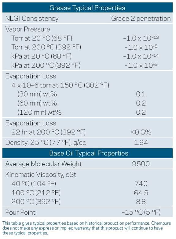 krytox-lvp-grease-properties