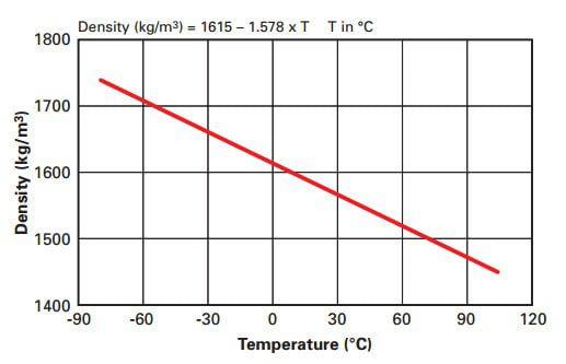 liquid-density-opteon-suprion