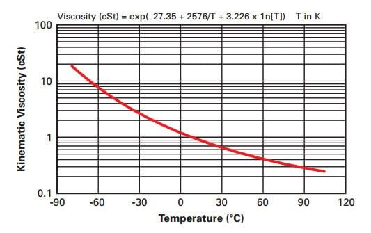 liquid-viscosity-opteon-suprion