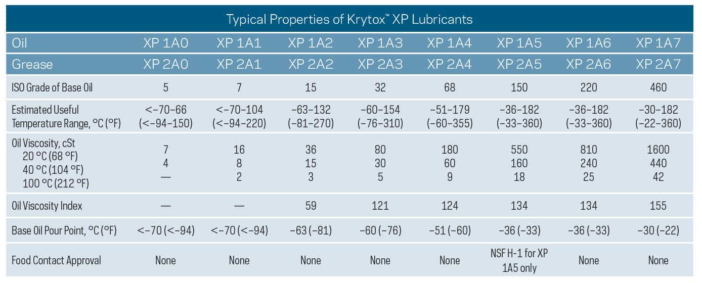 krytox-xp-comparison-chart