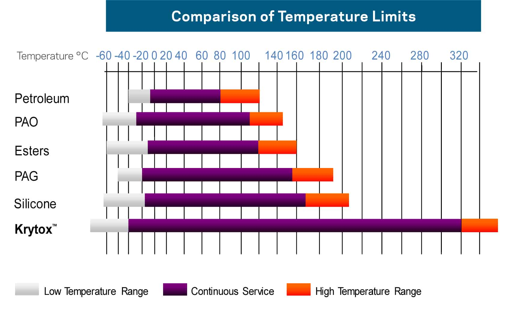 krytox-temperature-comparison