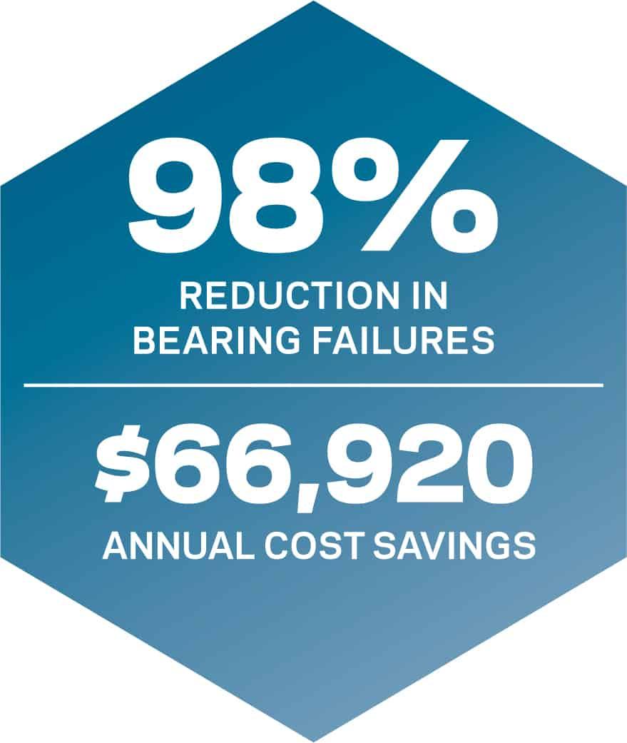 lubrication-cost-savings