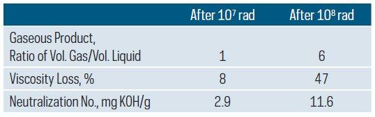 radiation-stability-lubricant-6